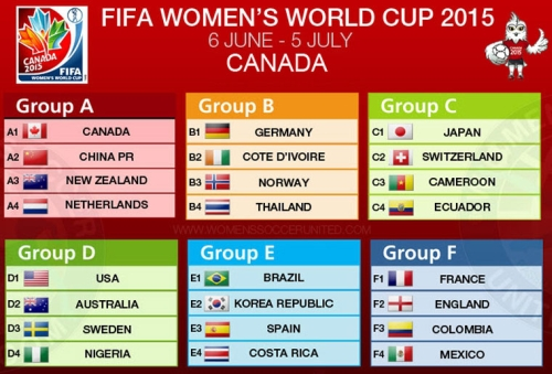 FIFA Women's World Cup groups